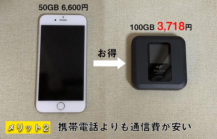 メリット2.携帯電話よりも通信費が安い
